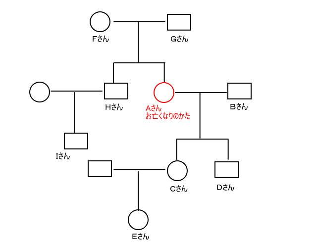 相続関係説明図canvas32